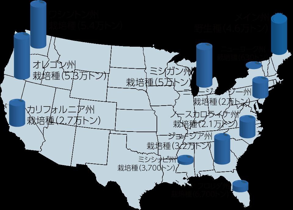 アメリカ主要州のブルーベリー生産量